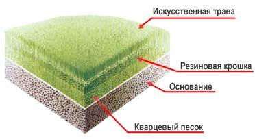 Создание искусственного покрытия